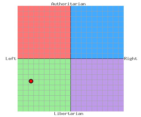 My political compass